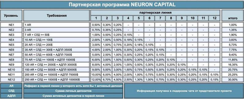 Neuron Capital